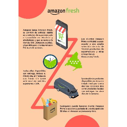 Amazon-Fresh-Infographic